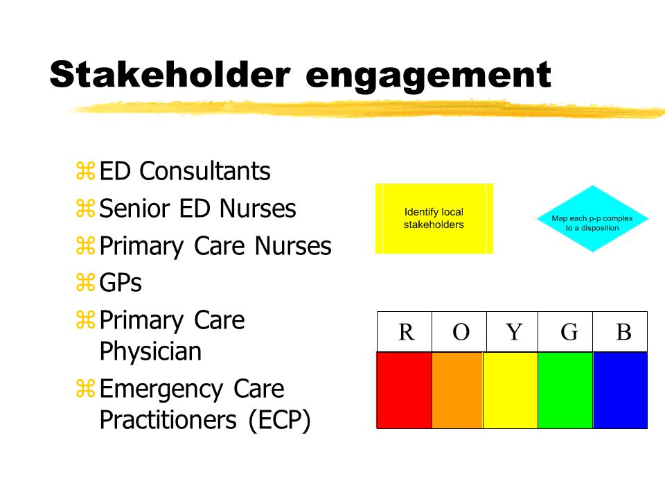 Stakeholder engagement zED Consultants zSenior ED Nurses zPrimary Care Nurses zGPs zPrimary Care Physician zEmergency Care Practitioners (ECP) BGYOR