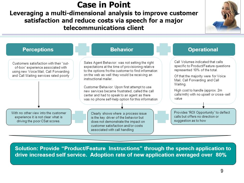 9 PerceptionsBehaviorOperational Customers satisfaction with their out- of-box experience associated with using new Voice Mail, Call Forwarding and Call Waiting services rated poorly Call Volumes indicated that calls specific to Product/Feature questions represented 10% of the total.