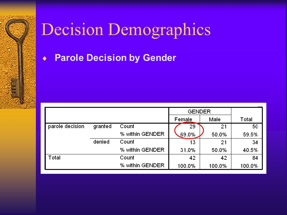 Decision Demographics  Parole Decision by Gender