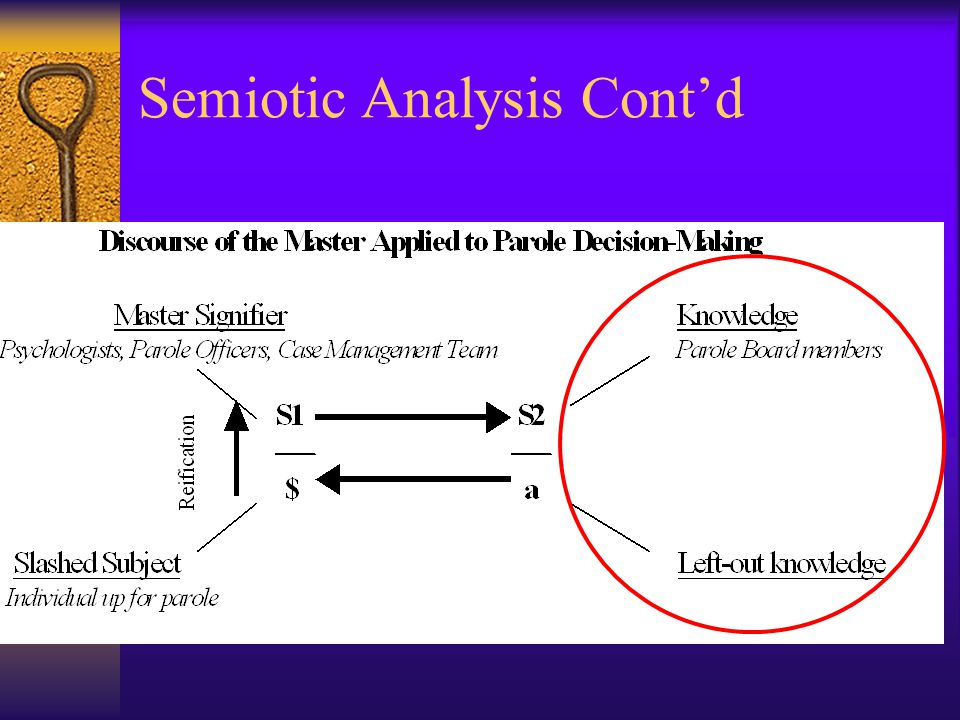 Semiotic Analysis Cont'd