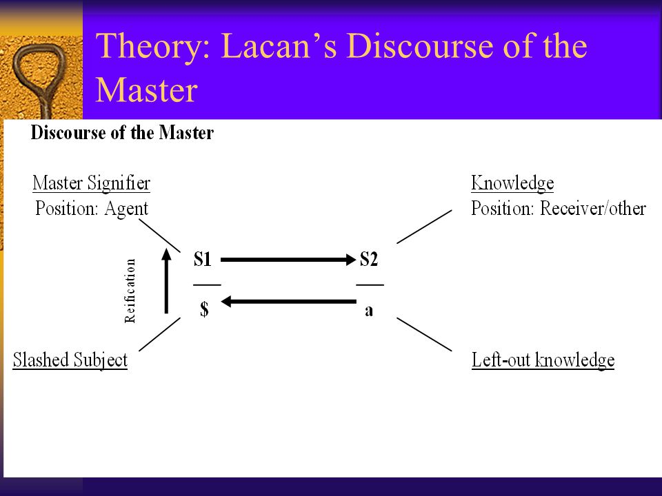 Theory: Lacan's Discourse of the Master