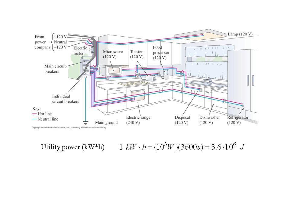 Utility power (kW*h)