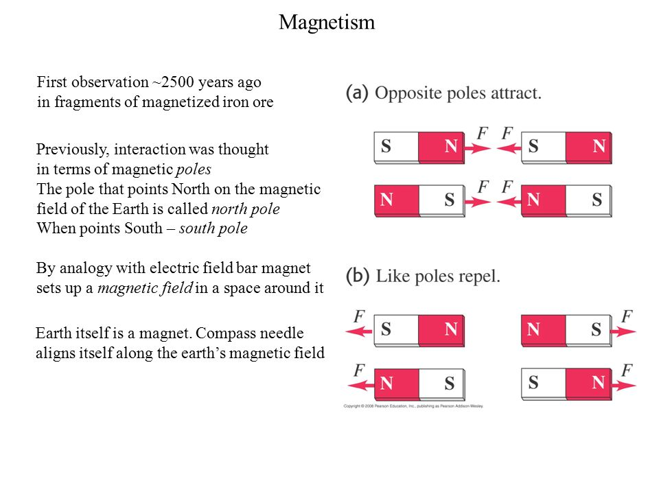 Magnetism First observation ~2500 years ago in fragments of magnetized iron ore Previously, interaction was thought in terms of magnetic poles The pole that points North on the magnetic field of the Earth is called north pole When points South – south pole By analogy with electric field bar magnet sets up a magnetic field in a space around it Earth itself is a magnet.