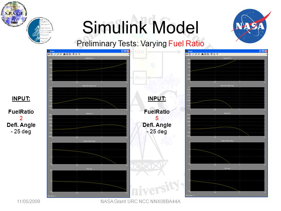Simulink Model 11/05/2009NASA Grant URC NCC NNX08BA44A Preliminary Tests: Varying Fuel Ratio INPUT: FuelRatio 5 Defl.