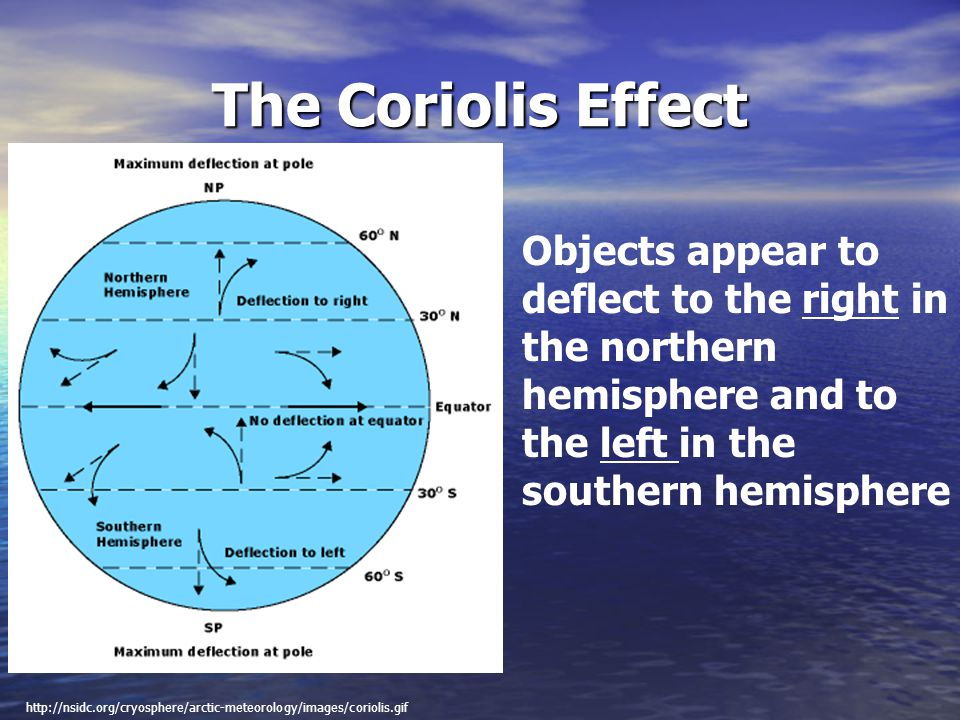 The Coriolis Effect Objects appear to deflect to the right in the northern hemisphere and to the left in the southern hemisphere http://nsidc.org/cryo