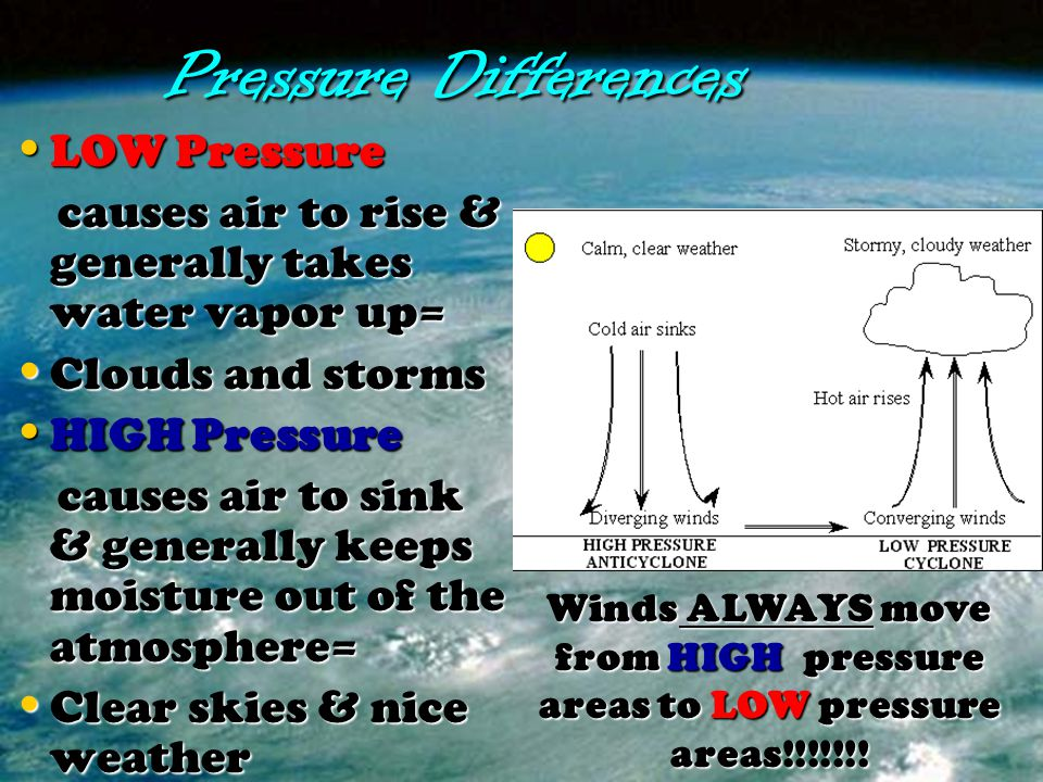 Pressure Differences LOW Pressure LOW Pressure causes air to rise & generally takes water vapor up= causes air to rise & generally takes water vapor u