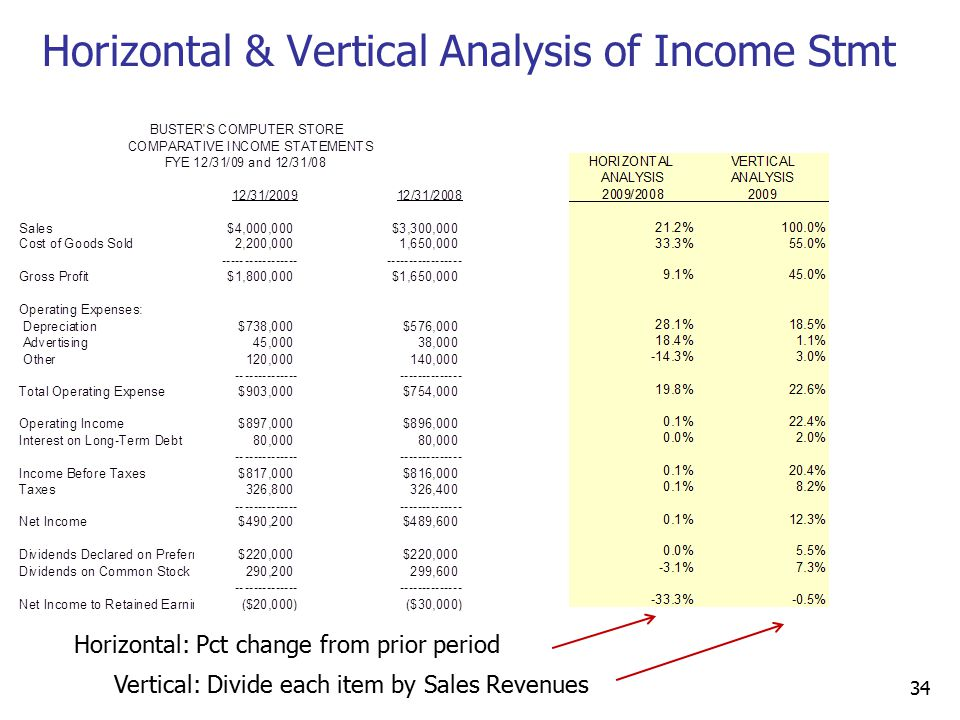 Horizontal & Vertical Analysis of Income Stmt 34 Horizontal: Pct change from prior period Vertical: Divide each item by Sales Revenues