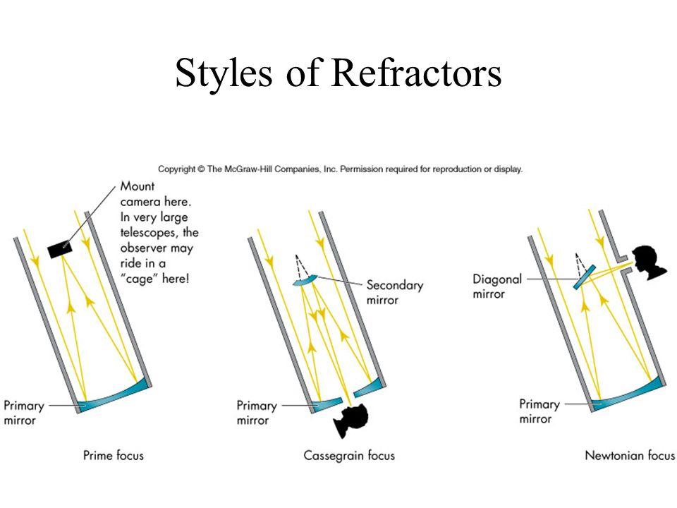 Styles of Refractors