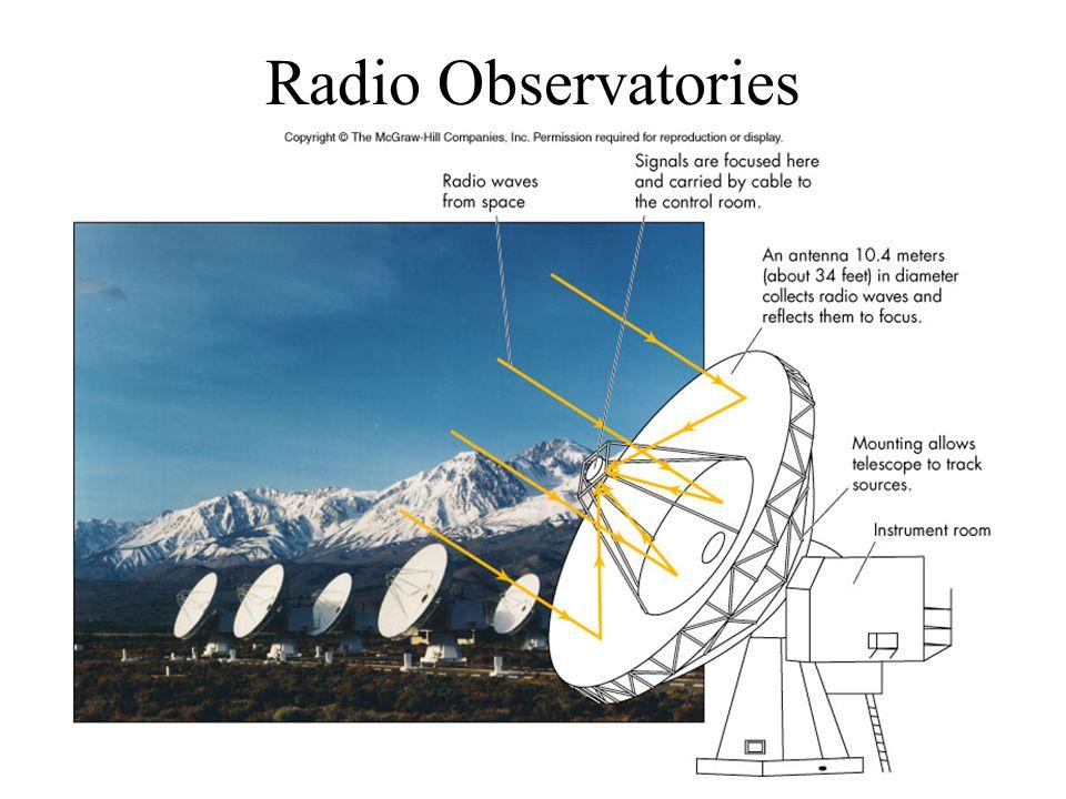 Radio Observatories