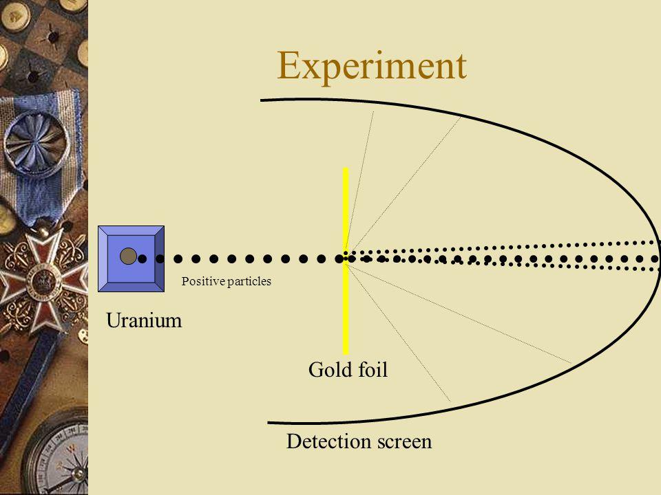 Set-up Detection screen Gold foil (0.00006 cm thick) Uranium Positive particles