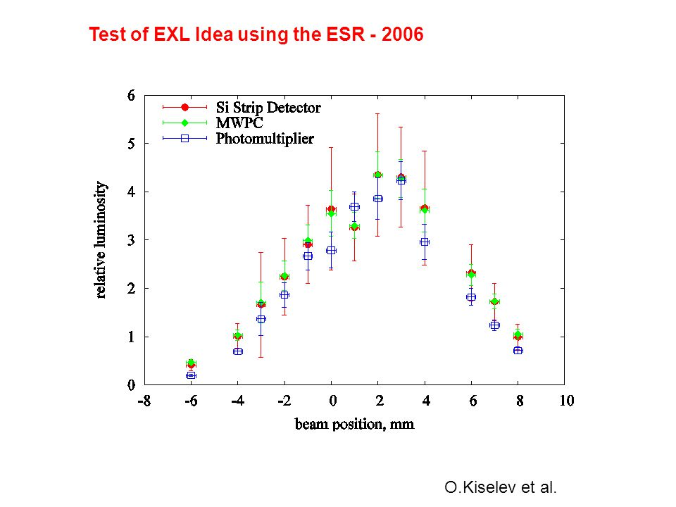 O.Kiselev et al. Test of EXL Idea using the ESR - 2006