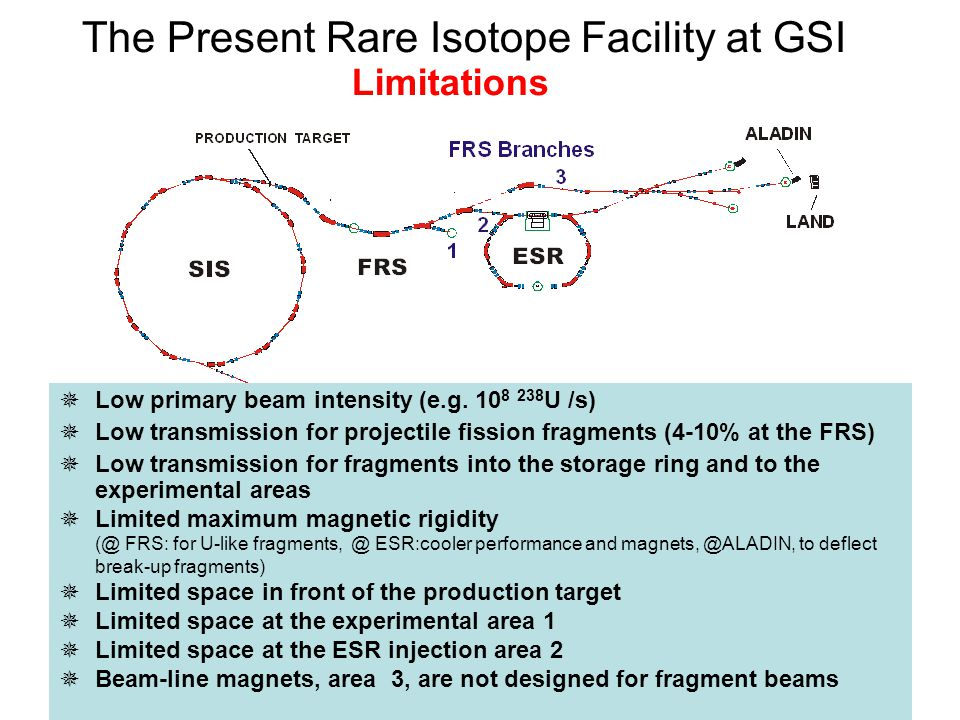 The Present Rare Isotope Facility at GSI  Low primary beam intensity (e.g.