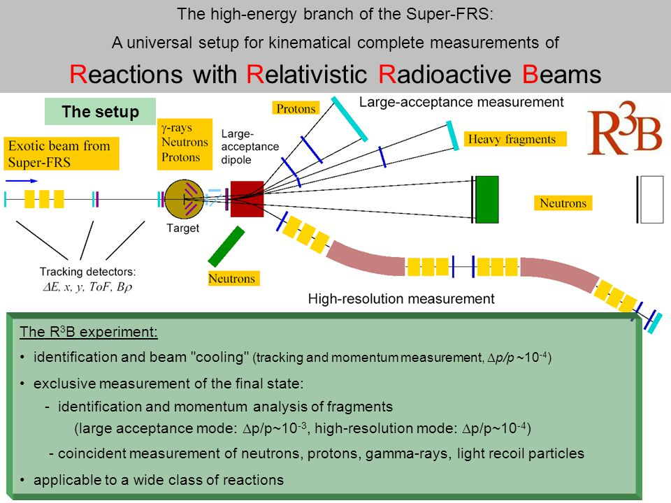 The high-energy branch of the Super-FRS: A universal setup for kinematical complete measurements of Reactions with Relativistic Radioactive Beams The R 3 B experiment: identification and beam cooling (tracking and momentum measurement,  p/p ~10 -4 ) exclusive measurement of the final state: - identification and momentum analysis of fragments (large acceptance mode:  p/p~10 -3, high-resolution mode:  p/p~10 -4 ) - coincident measurement of neutrons, protons, gamma-rays, light recoil particles applicable to a wide class of reactions The setup
