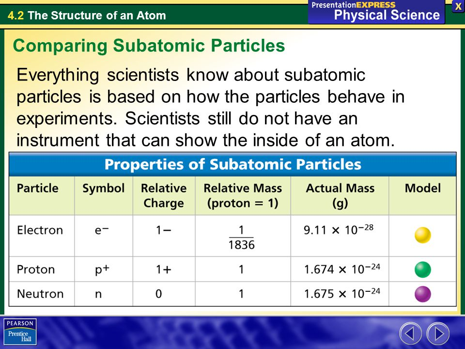4.2 The Structure of an Atom Everything scientists know about subatomic particles is based on how the particles behave in experiments.