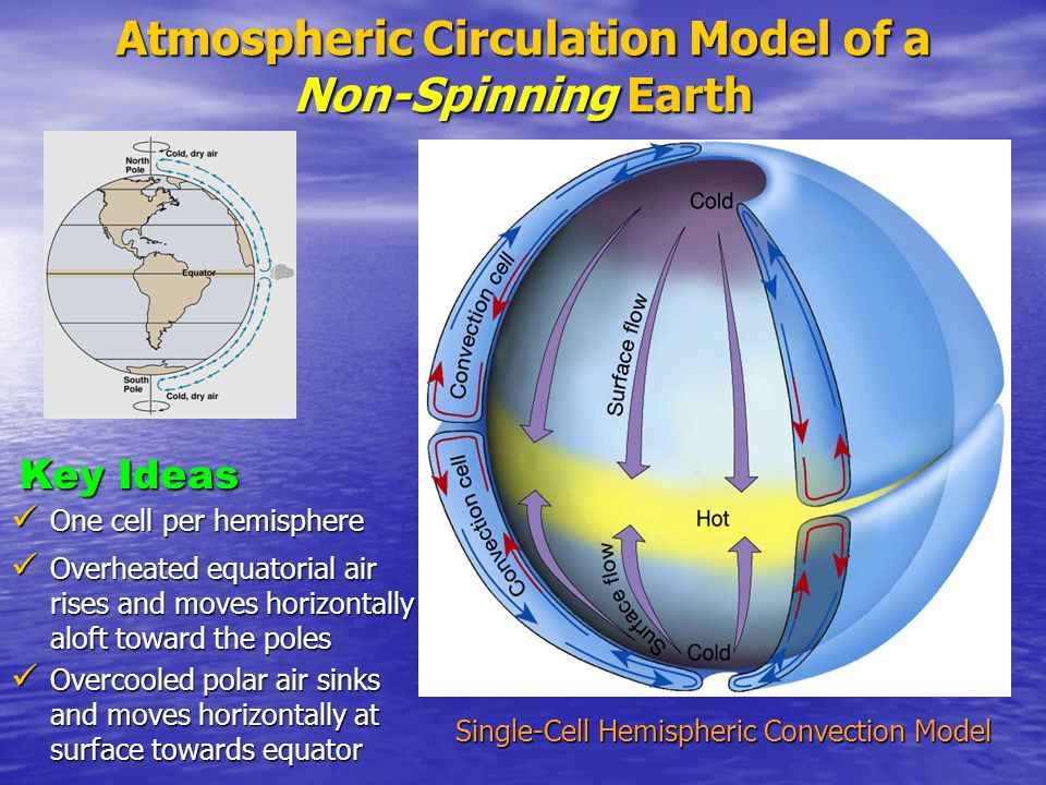 Atmospheric Circulation Model of a Non-Spinning Earth Single-Cell Hemispheric Convection Model One cell per hemisphere One cell per hemisphere Overhea