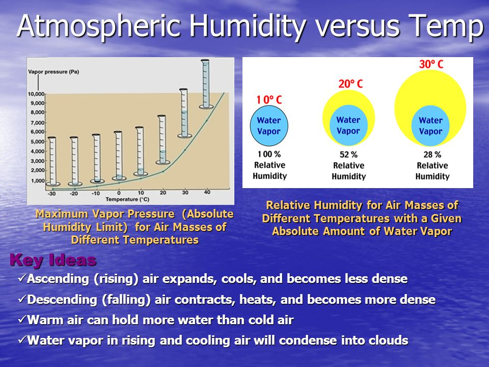 Atmospheric Humidity versus Temp Ascending (rising) air expands,cools, and becomes less dense Ascending (rising) air expands, cools, and becomes less