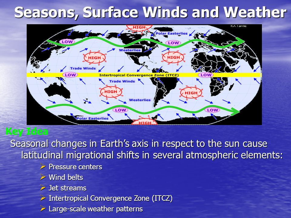 Seasons, Surface Winds and Weather Seasonal changes in Earth's axis in respect to the sun cause latitudinal migrational shifts in several atmospheric