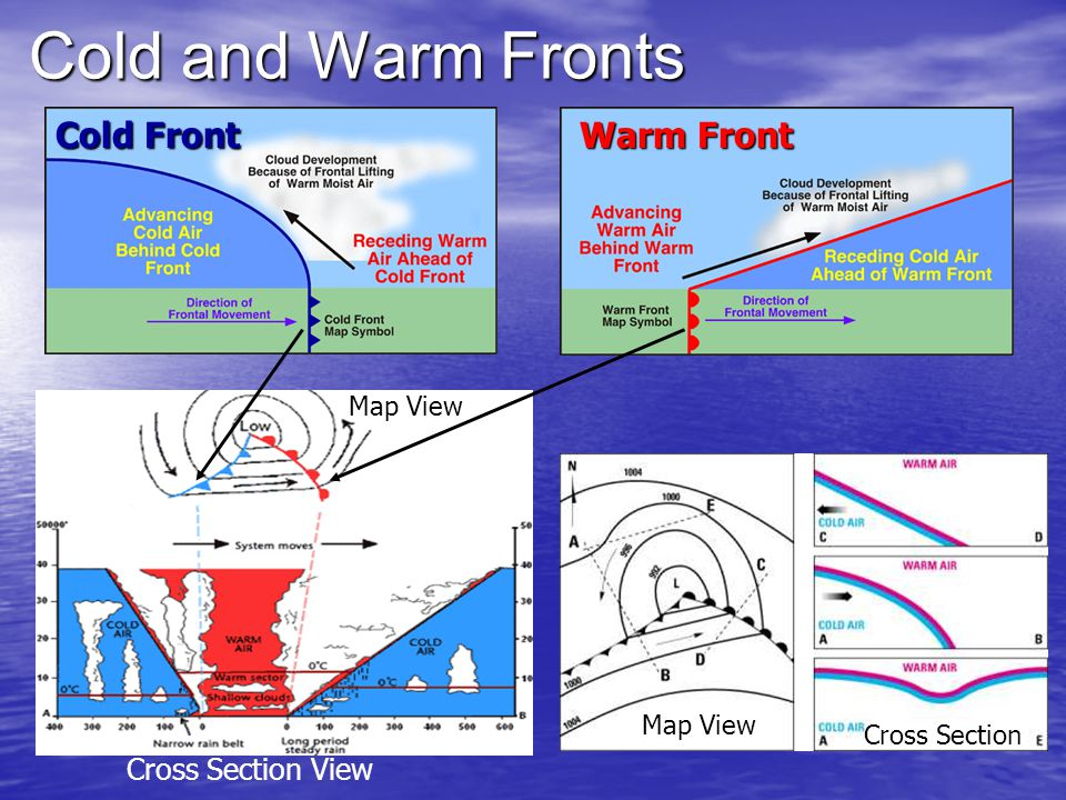 Cold and Warm Fronts Cold Front Warm Front Map View Cross Section View Map View Cross Section
