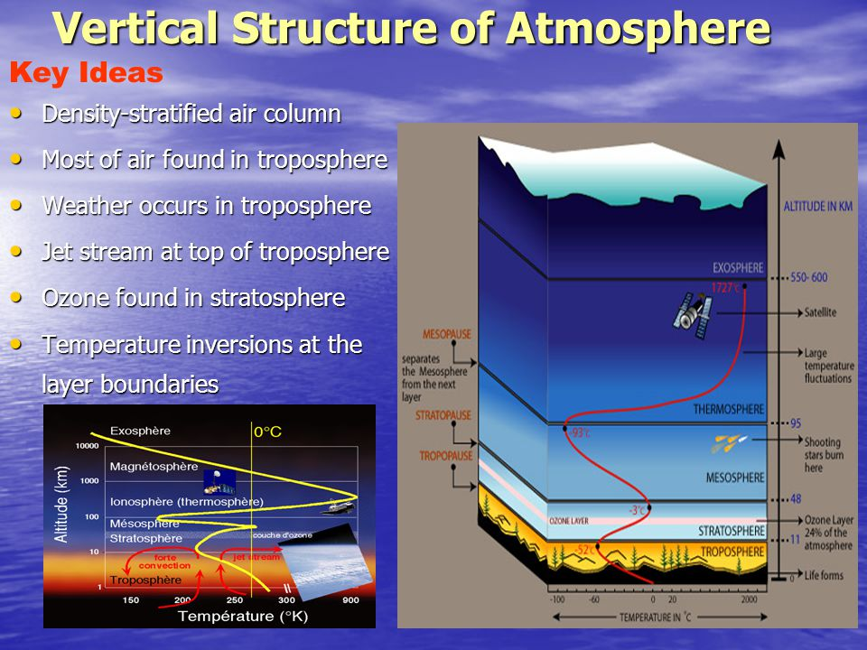 Vertical Structure of Atmosphere Density-stratified air column Density-stratified air column Most of air found in troposphere Most of air found in tro