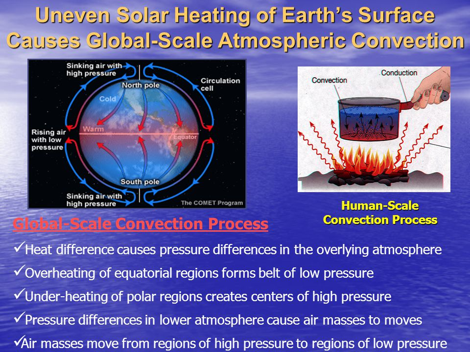 Heat difference causes pressure differences in the overlying atmosphere Overheating of equatorial regions forms belt of low pressure Under-heating of