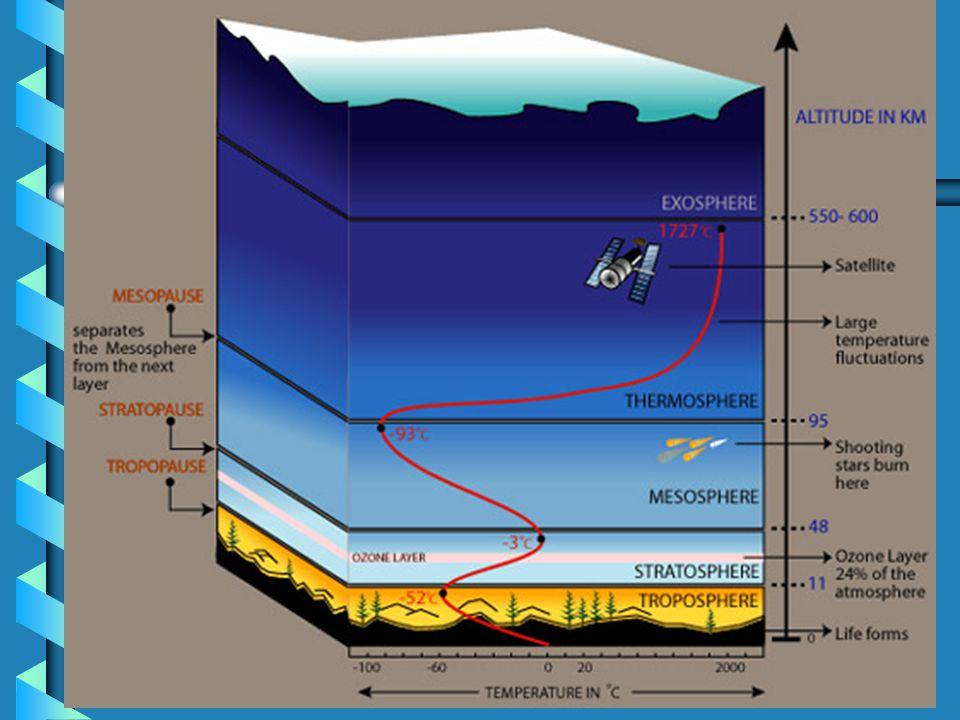 3. Mesosphere: coldest layer (-90°C ) 4.