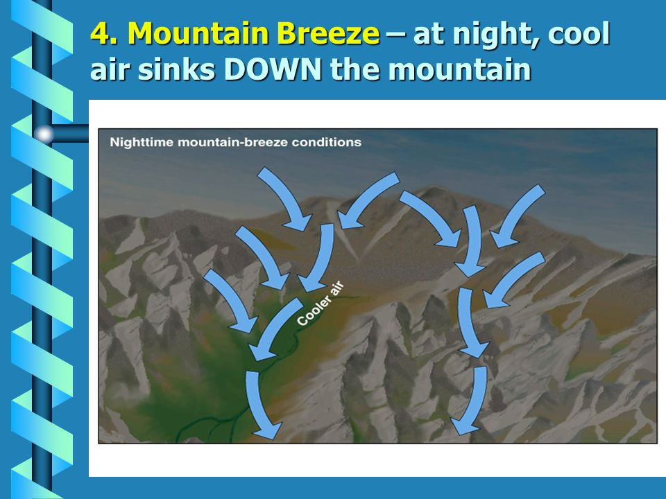 3. Valley Breeze – in the day warm air rises UP the valley