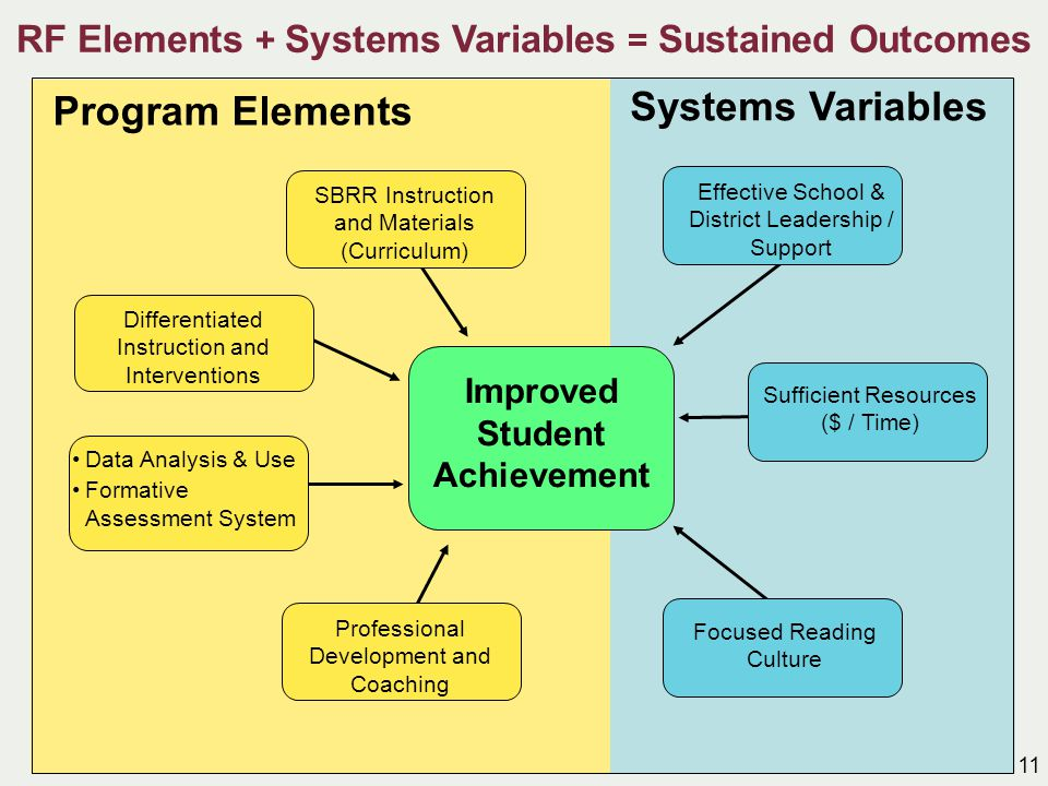Program Elements SBRR Instruction and Materials (Curriculum) Differentiated Instruction and Interventions Data Analysis & Use Formative Assessment Sys