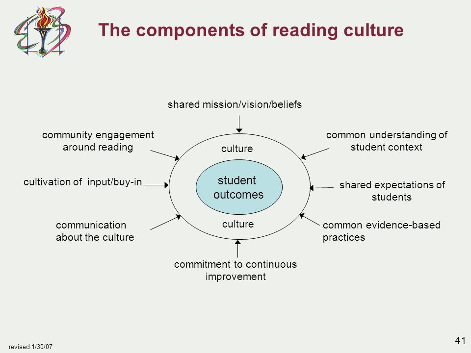 41 revised 1/30/07 The components of reading culture student outcomes culture community engagement around reading cultivation of input/buy-in communication about the culture shared mission/vision/beliefs commitment to continuous improvement common understanding of student context common evidence-based practices shared expectations of students culture