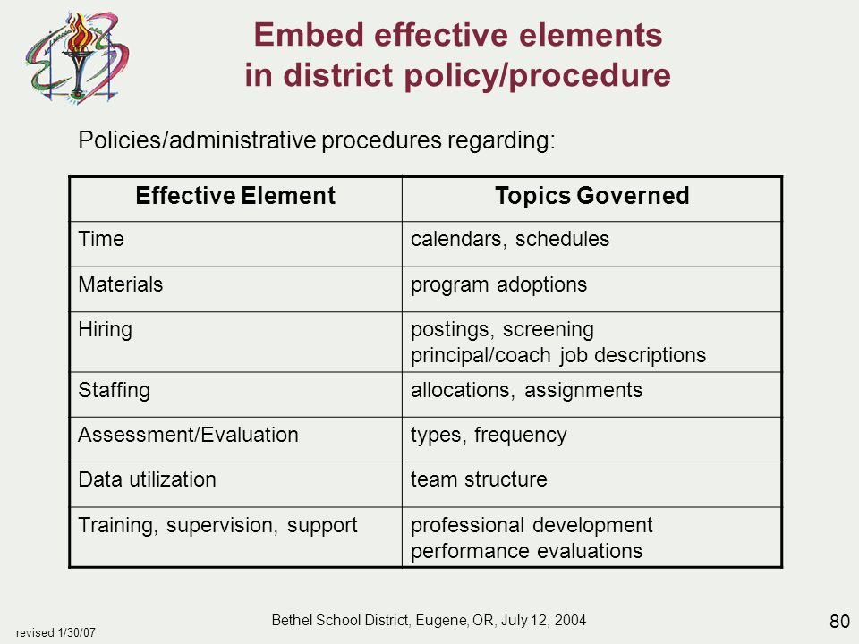 80 revised 1/30/07 Embed effective elements in district policy/procedure Policies/administrative procedures regarding: Effective ElementTopics Governed Timecalendars, schedules Materialsprogram adoptions Hiringpostings, screening principal/coach job descriptions Staffingallocations, assignments Assessment/Evaluationtypes, frequency Data utilizationteam structure Training, supervision, supportprofessional development performance evaluations Bethel School District, Eugene, OR, July 12, 2004