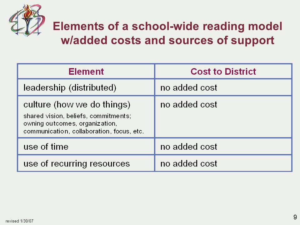10 revised 1/30/07 Elements of a school-wide reading model w/added costs and sources of support continued