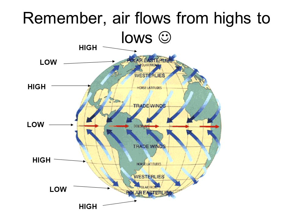 Remember, air flows from highs to lows LOW HIGH