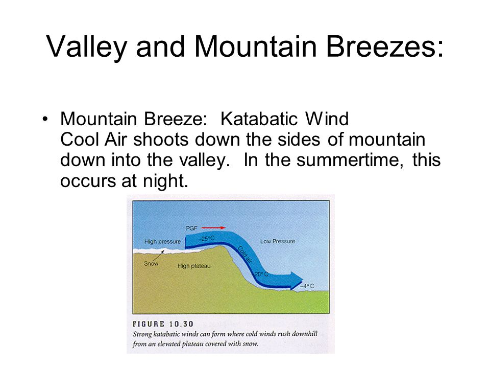 Valley and Mountain Breezes: Mountain Breeze: Katabatic Wind Cool Air shoots down the sides of mountain down into the valley.