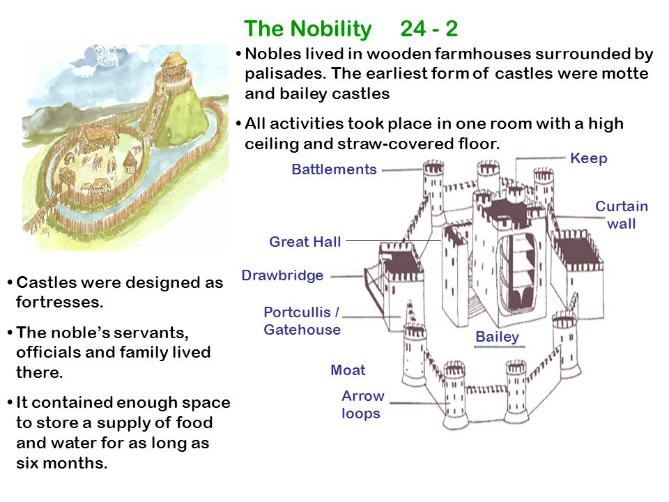 Drawbridge Portcullis / Gatehouse Moat Bailey Keep Curtain wall Arrow loops Great Hall Battlements The Nobility 24 - 2 Nobles lived in wooden farmhouses surrounded by palisades.