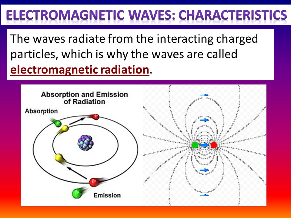 The waves radiate from the interacting charged particles, which is why the waves are called electromagnetic radiation.