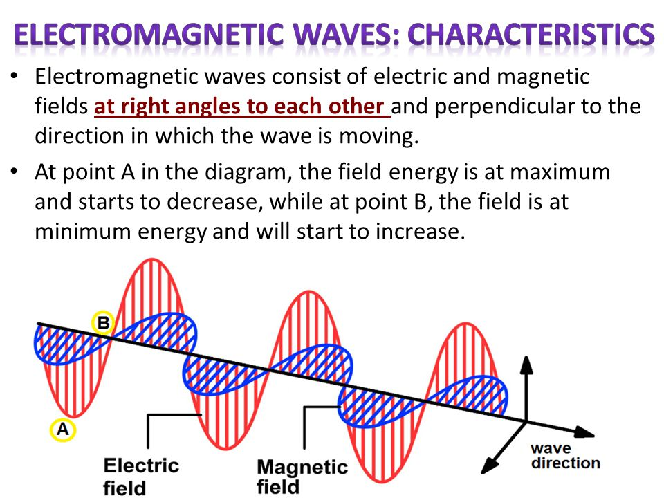 Electromagnetic waves consist of electric and magnetic fields at right angles to each other and perpendicular to the direction in which the wave is mo