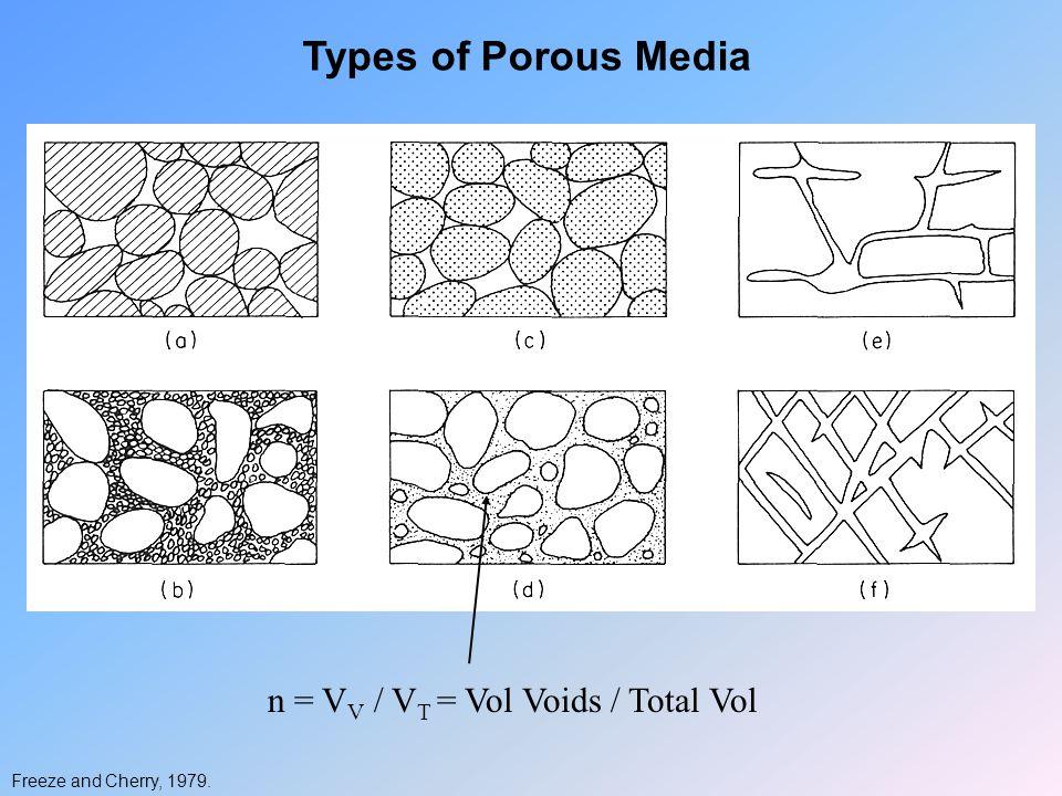Types of Porous Media Freeze and Cherry, 1979. n = V V / V T = Vol Voids / Total Vol