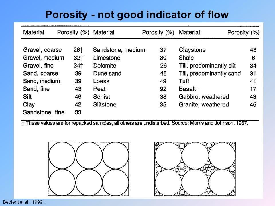 Bedient et al., 1999., Porosity - not good indicator of flow