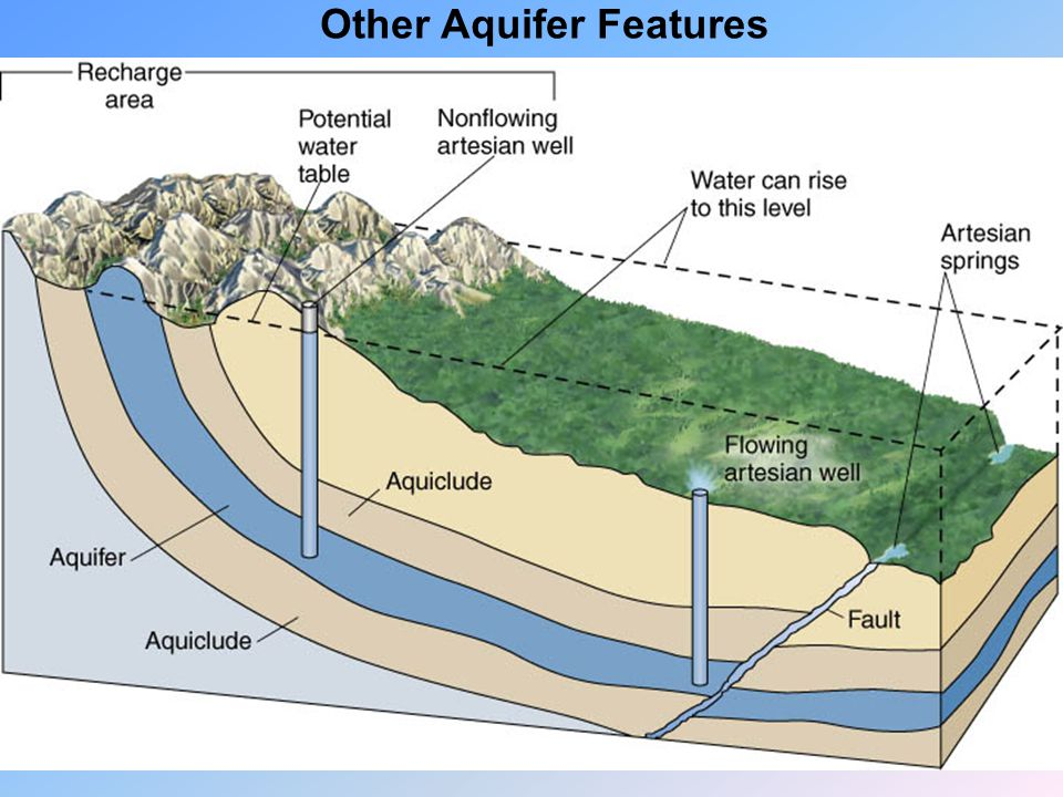 Other Aquifer Features