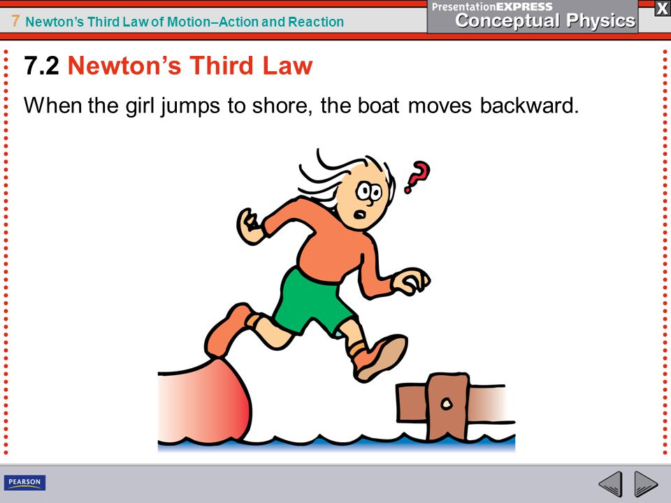 7 Newton's Third Law of Motion–Action and Reaction When the girl jumps to shore, the boat moves backward. 7.2 Newton's Third Law