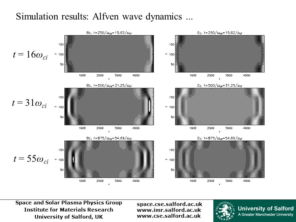 Space and Solar Plasma Physics Group Institute for Materials Research University of Salford, UK space.cse.salford.ac.uk www.imr.salford.ac.uk www.cse.salford.ac.uk Simulation results: Alfven wave dynamics...