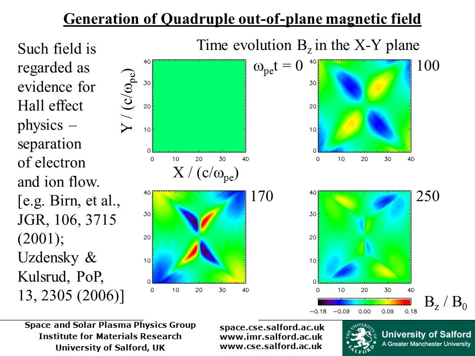 Space and Solar Plasma Physics Group Institute for Materials Research University of Salford, UK space.cse.salford.ac.uk www.imr.salford.ac.uk www.cse.salford.ac.uk B z / B 0 Time evolution B z in the X-Y plane  pe t = 0 100 170250 Y / (c/  pe ) X / (c/  pe ) Generation of Quadruple out-of-plane magnetic field Such field is regarded as evidence for Hall effect physics – separation of electron and ion flow.