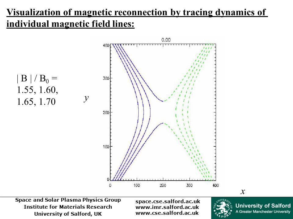 Space and Solar Plasma Physics Group Institute for Materials Research University of Salford, UK space.cse.salford.ac.uk www.imr.salford.ac.uk www.cse.salford.ac.uk | B | / B 0 = 1.55, 1.60, 1.65, 1.70 Visualization of magnetic reconnection by tracing dynamics of individual magnetic field lines: y x