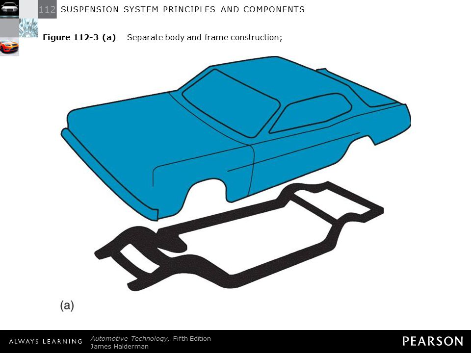 112 SUSPENSION SYSTEM PRINCIPLES AND COMPONENTS Automotive Technology, Fifth Edition James Halderman © 2011 Pearson Education, Inc.