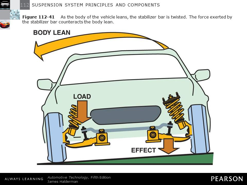 112 SUSPENSION SYSTEM PRINCIPLES AND COMPONENTS Automotive Technology, Fifth Edition James Halderman © 2011 Pearson Education, Inc. All Rights Reserve