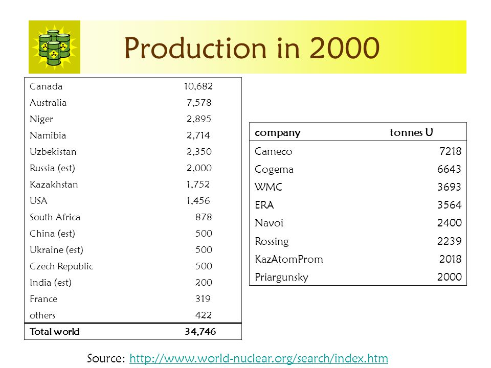 Production in 2000 Canada 10,682 Australia 7,578 Niger 2,895 Namibia 2,714 Uzbekistan 2,350 Russia (est) 2,000 Kazakhstan 1,752 USA 1,456 South Africa 878 China (est) 500 Ukraine (est) 500 Czech Republic 500 India (est) 200 France 319 others 422 Total world 34,746 companytonnes U Cameco7218 Cogema6643 WMC3693 ERA3564 Navoi2400 Rossing2239 KazAtomProm2018 Priargunsky2000 Source: http://www.world-nuclear.org/search/index.htmhttp://www.world-nuclear.org/search/index.htm