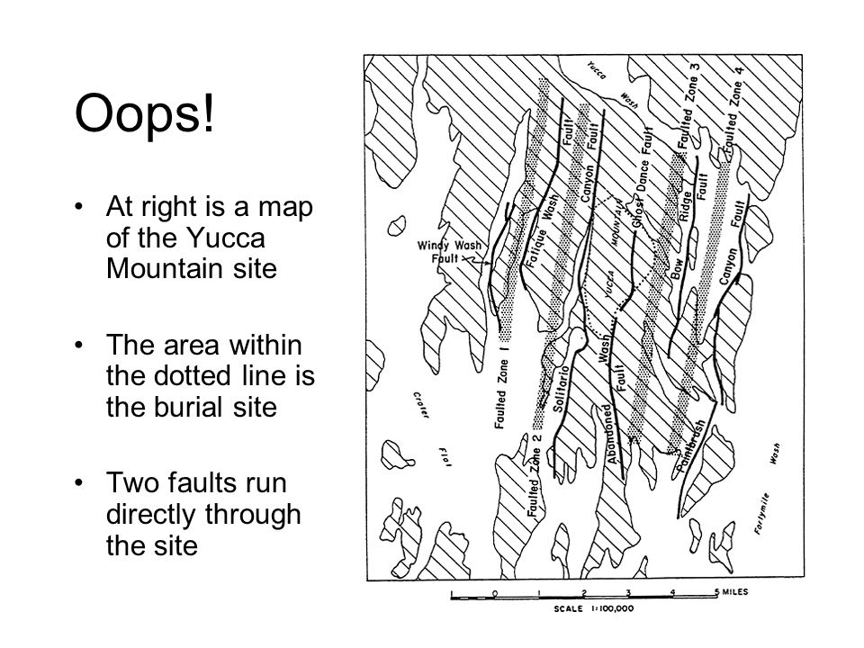 Oops! At right is a map of the Yucca Mountain site The area within the dotted line is the burial site Two faults run directly through the site
