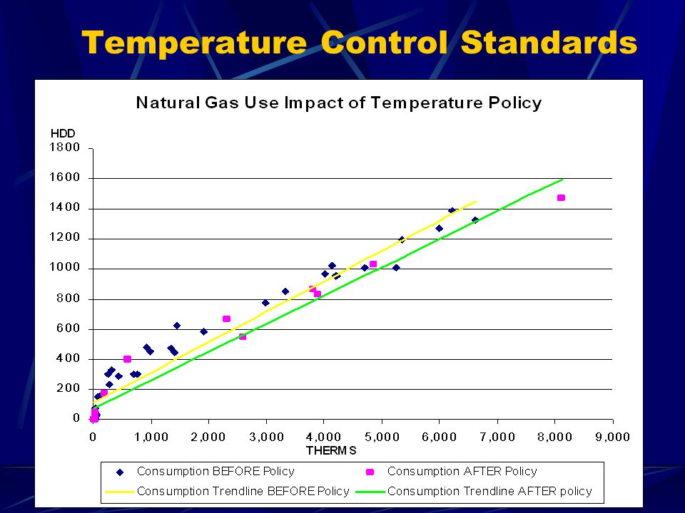 Cooling Season Policy description Setpoints Occupied Periods – between 75° and 78°F Unoccupied Periods - 82°F