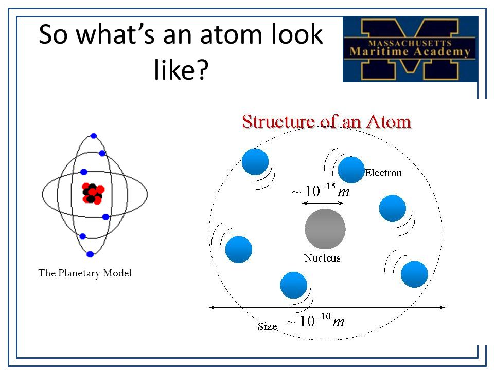 So what's an atom look like The Planetary Model