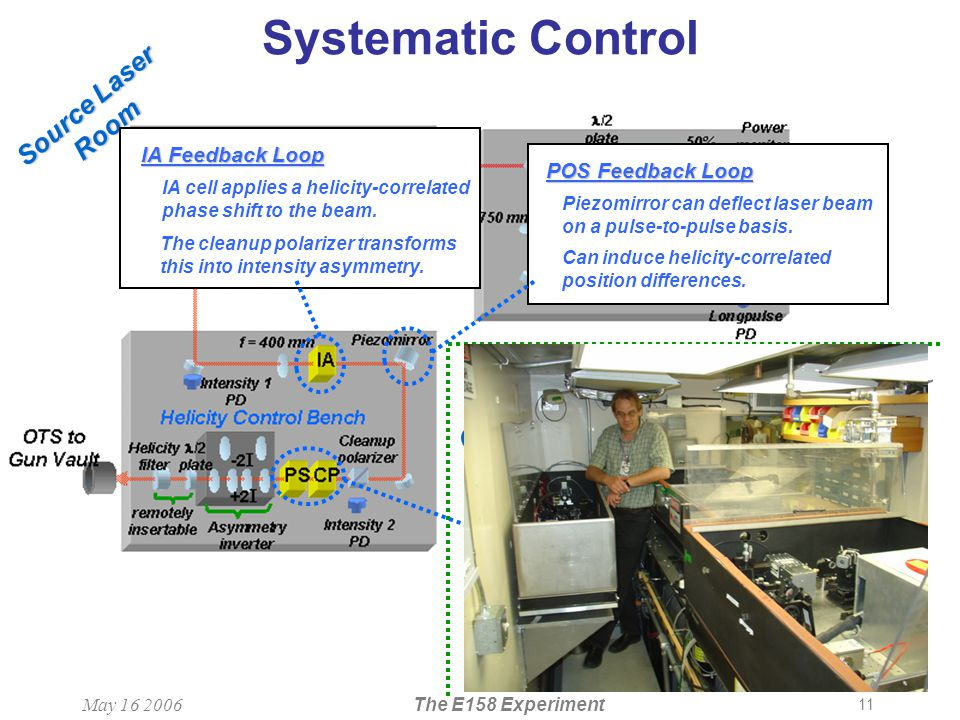 11 May 16 2006The E158 Experiment Systematic Control CID Gun Vault Source Laser Room IA Feedback Loop IA cell applies a helicity-correlated phase shift to the beam.