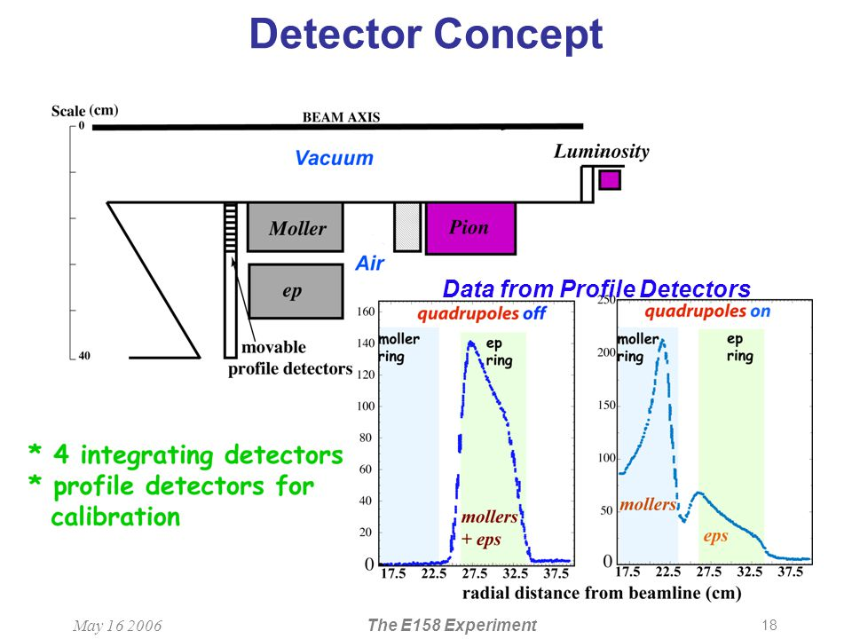 18 May 16 2006The E158 Experiment Detector Concept Data from Profile Detectors